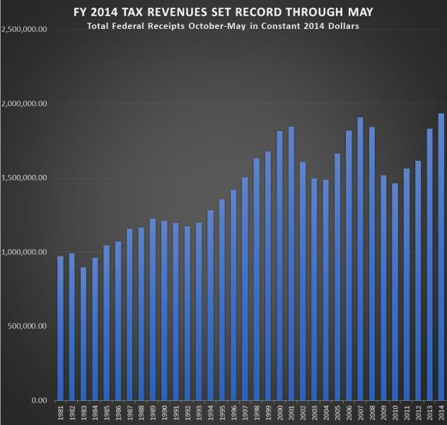 RECORD TAX REVENUES THROUGH MAY-CHART-PHOTO-1