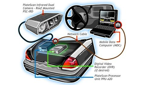 Quot No Cost Quot License Plate Readers Are Turning Texas Police
